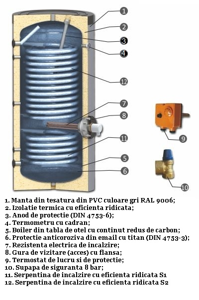 Schema boiler cu serpentine mărite pentru instalații cu pompe de căldură, model SWPN2