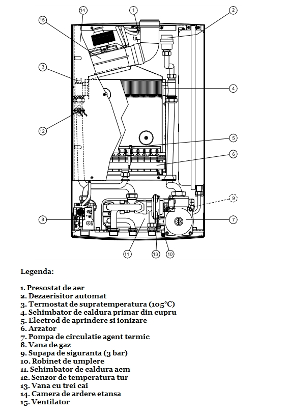Centrala termica pe gaz ARCA PIXEL - schema cu partile componente principale