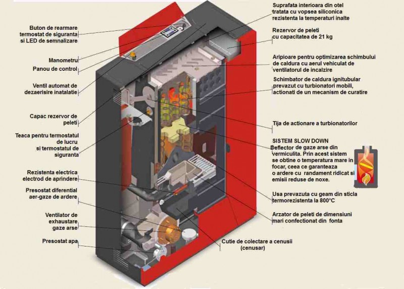 Termosemineu centrala pe peleti Clam Suez Idro Air Power - schema cu partile componente