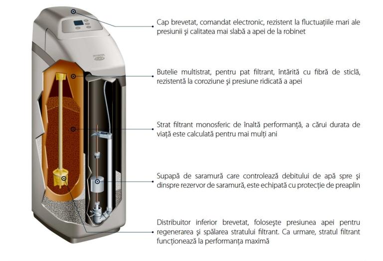 Dedurizatoare EcoWater COMFORT detalii tehnice
