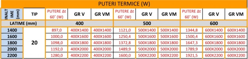 Radiatoare tip panou din otel vertical Ferroli GR V/GR VM - puteri termice nominale ΔT = 60°C (W)
