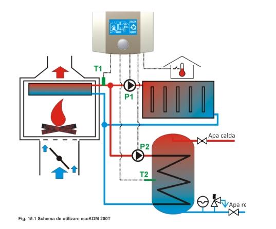 Regulator digital Ferroli ecoKOM 200T - schema functionala