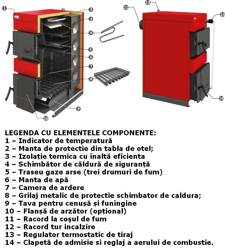 Centrala termica pe lemn BURNIT NWB MAX - elemente componente