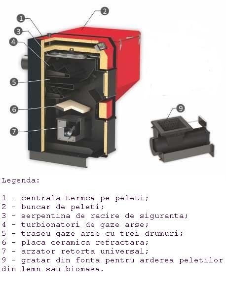 CENTRALA TERMICA PE PELETI BURNIT UB 90 kW - piese componente
