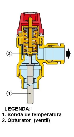 Supapă de siguranță combinată temperatură și presiune 90 °C si 3 bar - sectiune