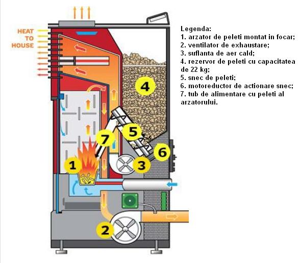 Semineu pe peleti FORNELLO SOPHIA 11 kW - schema cu elementele componente