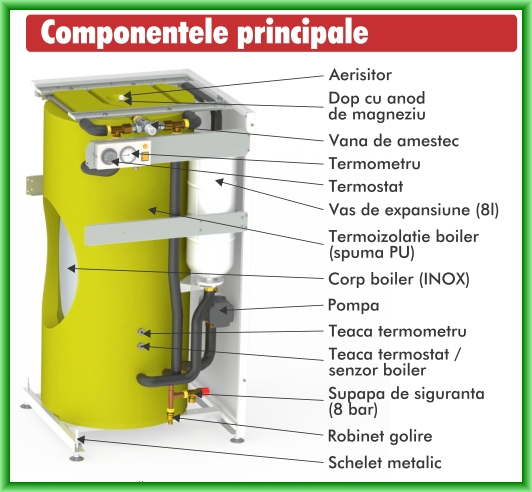 Boiler de apa calda cu acumulare din otel inoxidabil Motan tip BA120L-V1 - componente