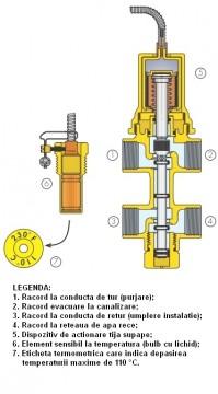 Poza Valva de descarcare termica si reumplere automata DN 15 mm - sectiune