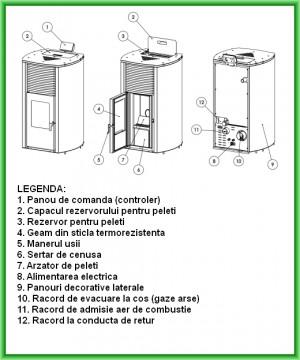 Poza Termosemineu pe peleti BURNIT ADVANT 25 kW - desen cu elementele componente